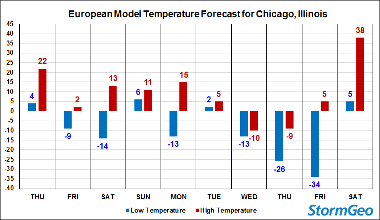 ECMWF Chicago Forecast