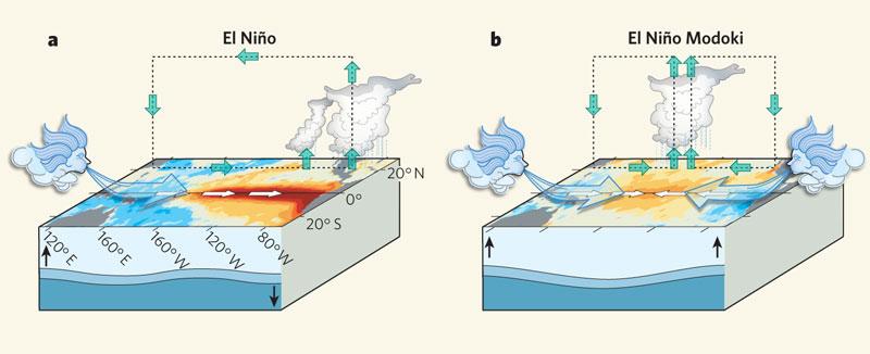 El Nino modoki1
