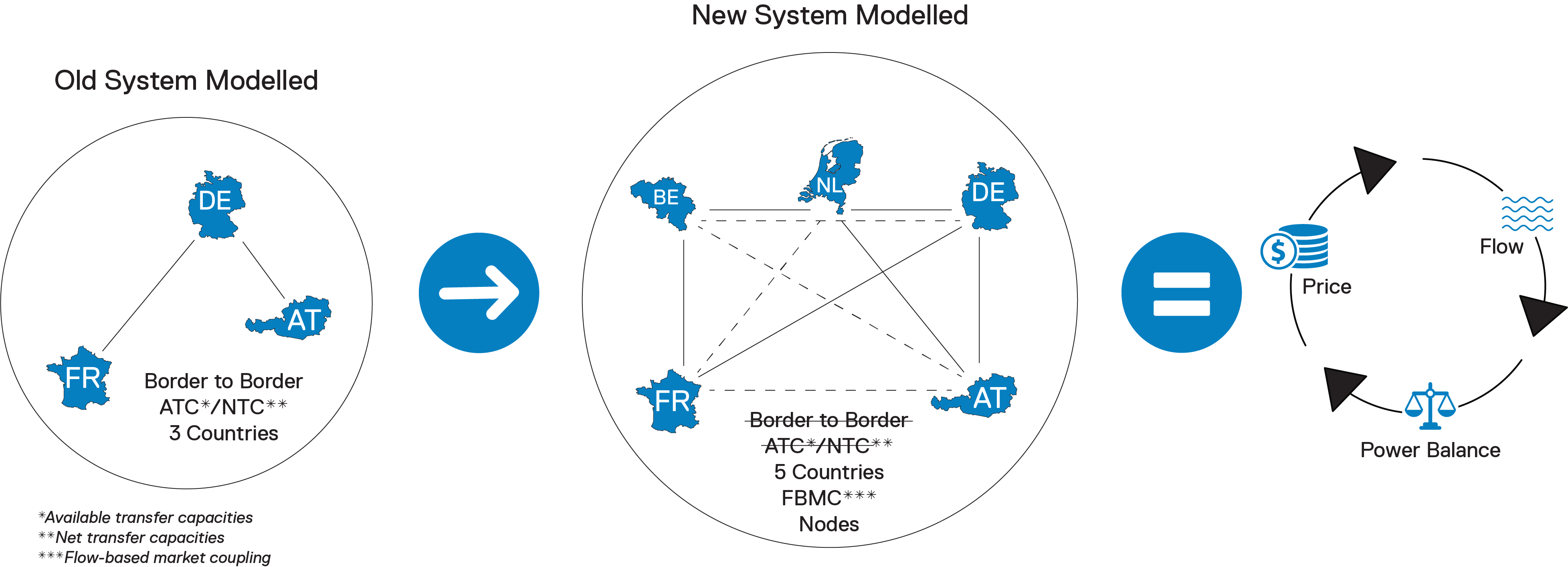 Flow Based Model IG no tab
