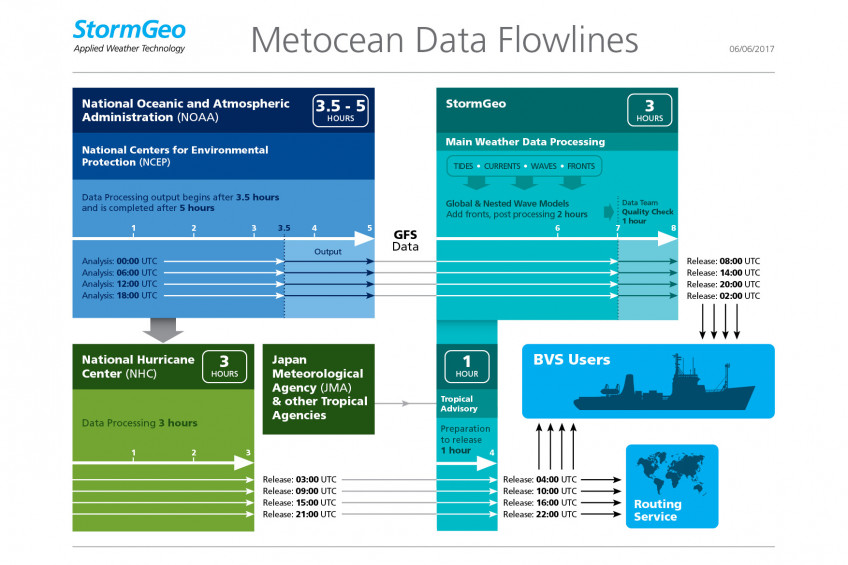 StormGeo Data Flowlines Graphic v6