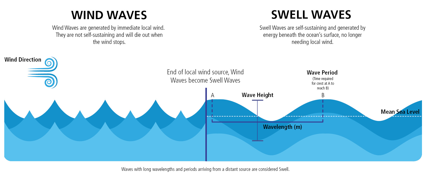 WindvsSwell2