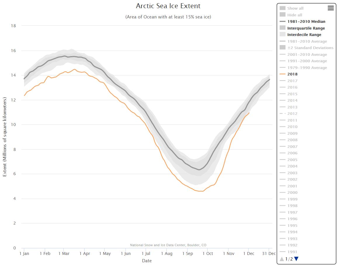 arctic sea ice graph