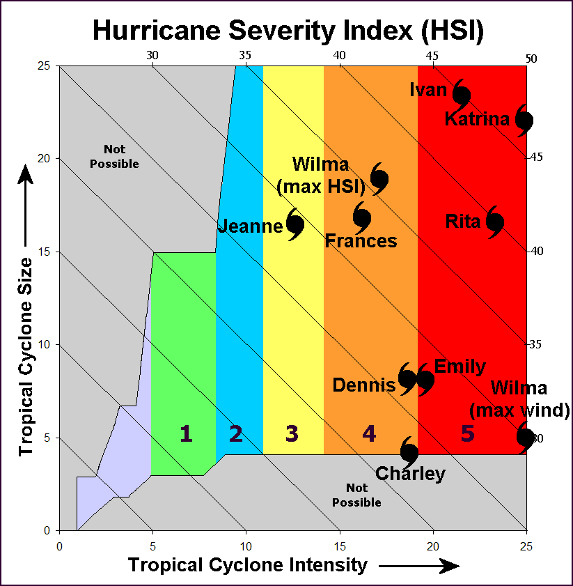 hurricane severity index cyclones