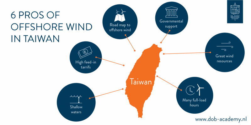 pros offshore wind taiwan