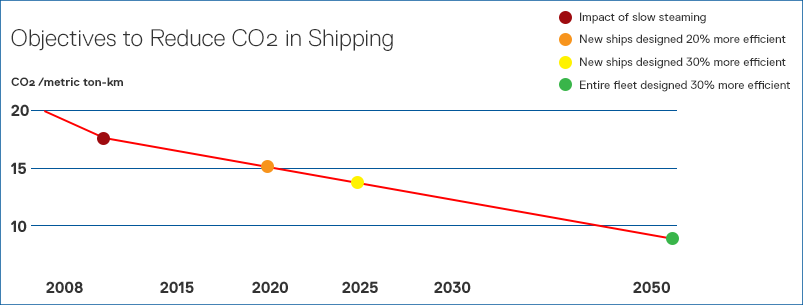 reduce co2 in shipping graph