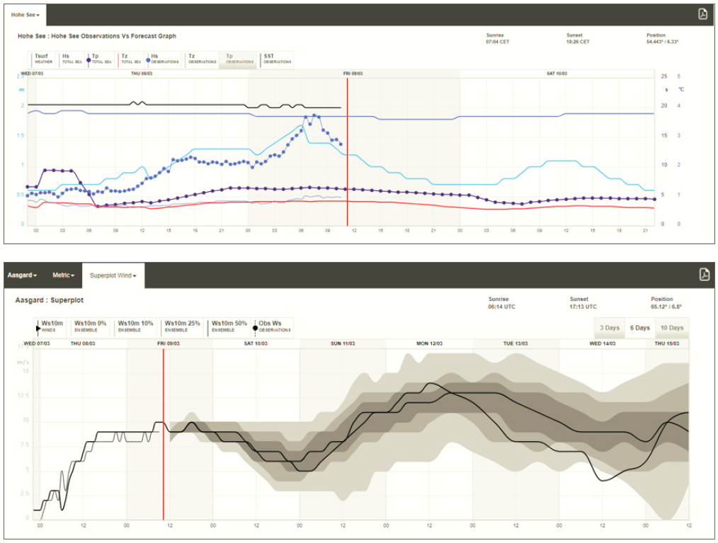 stormgeo site sensor weather forecasts